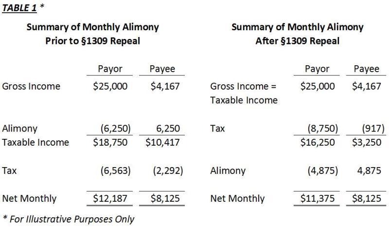 Alimony Tax Deduction
